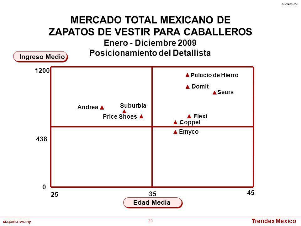 Trendex Mexico M-Q409-OVV-01p 25 45 Edad Media Ingreso Medio MERCADO TOTAL MEXICANO DE ZAPATOS DE VESTIR PARA CABALLEROS Enero - Diciembre 2009 Posici