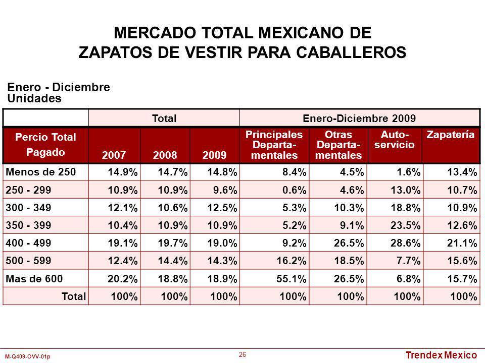 Trendex Mexico M-Q409-OVV-01p 26 Enero - Diciembre Unidades MERCADO TOTAL MEXICANO DE ZAPATOS DE VESTIR PARA CABALLEROS Menos de 25014.9%14.7%14.8%8.4