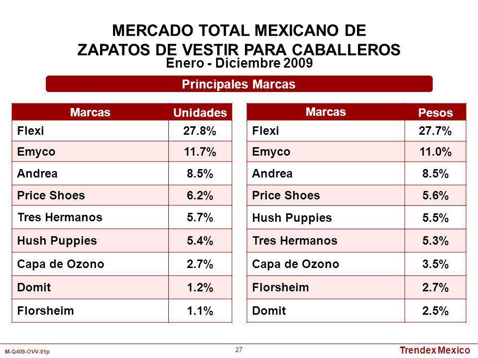 Trendex Mexico M-Q409-OVV-01p 27 MERCADO TOTAL MEXICANO DE ZAPATOS DE VESTIR PARA CABALLEROS Enero - Diciembre 2009 Marcas Unidades Flexi27.8% Emyco11