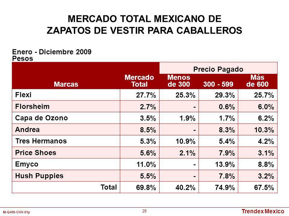 Trendex Mexico M-Q409-OVV-01p 28 Marcas Mercado Total Precio Pagado Menos de 300300 - 599 Más de 600 Flexi27.7%25.3%29.3%25.7% Florsheim2.7%-0.6%6.0%