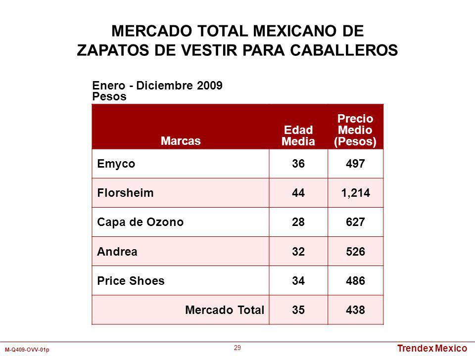 Trendex Mexico M-Q409-OVV-01p 29 Marcas Edad Media Precio Medio (Pesos) Emyco36497 Florsheim441,214 Capa de Ozono28627 Andrea32526 Price Shoes34486 Me