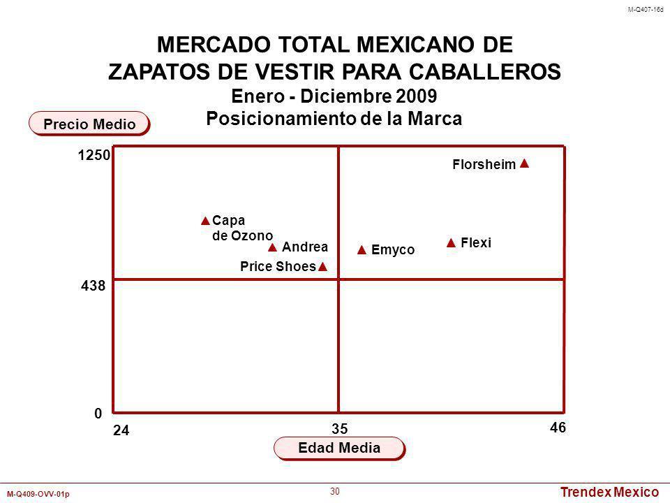 Trendex Mexico M-Q409-OVV-01p 30 24 46 Edad Media Precio Medio MERCADO TOTAL MEXICANO DE ZAPATOS DE VESTIR PARA CABALLEROS Enero - Diciembre 2009 Posi