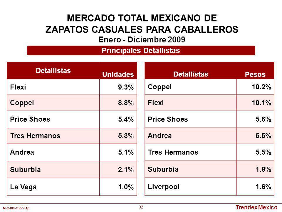 Trendex Mexico M-Q409-OVV-01p 32 MERCADO TOTAL MEXICANO DE ZAPATOS CASUALES PARA CABALLEROS Enero - Diciembre 2009 Detallistas Unidades Flexi9.3% Copp