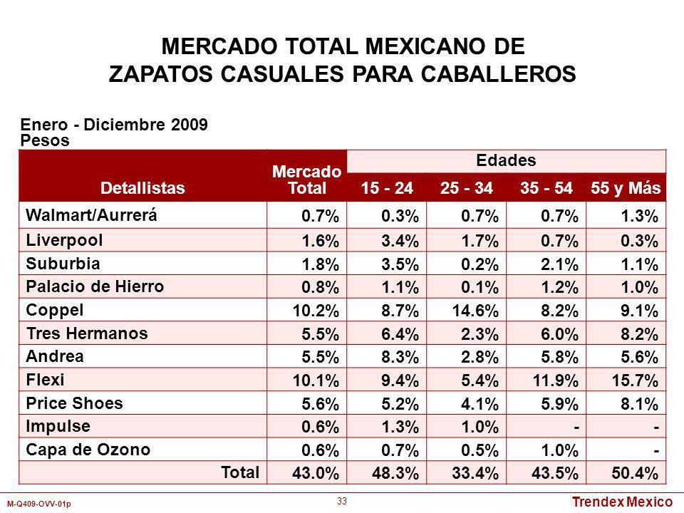 Trendex Mexico M-Q409-OVV-01p 33 MERCADO TOTAL MEXICANO DE ZAPATOS CASUALES PARA CABALLEROS Detallistas Mercado Total Edades 15 - 2425 - 3435 - 5455 y