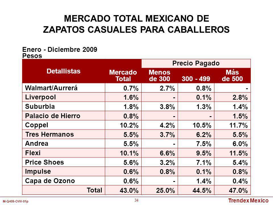 Trendex Mexico M-Q409-OVV-01p 34 Detallistas Mercado Total Precio Pagado Menos de 300300 - 499 Más de 500 Walmart/Aurrerá0.7%2.7%0.8%- Liverpool1.6%-0
