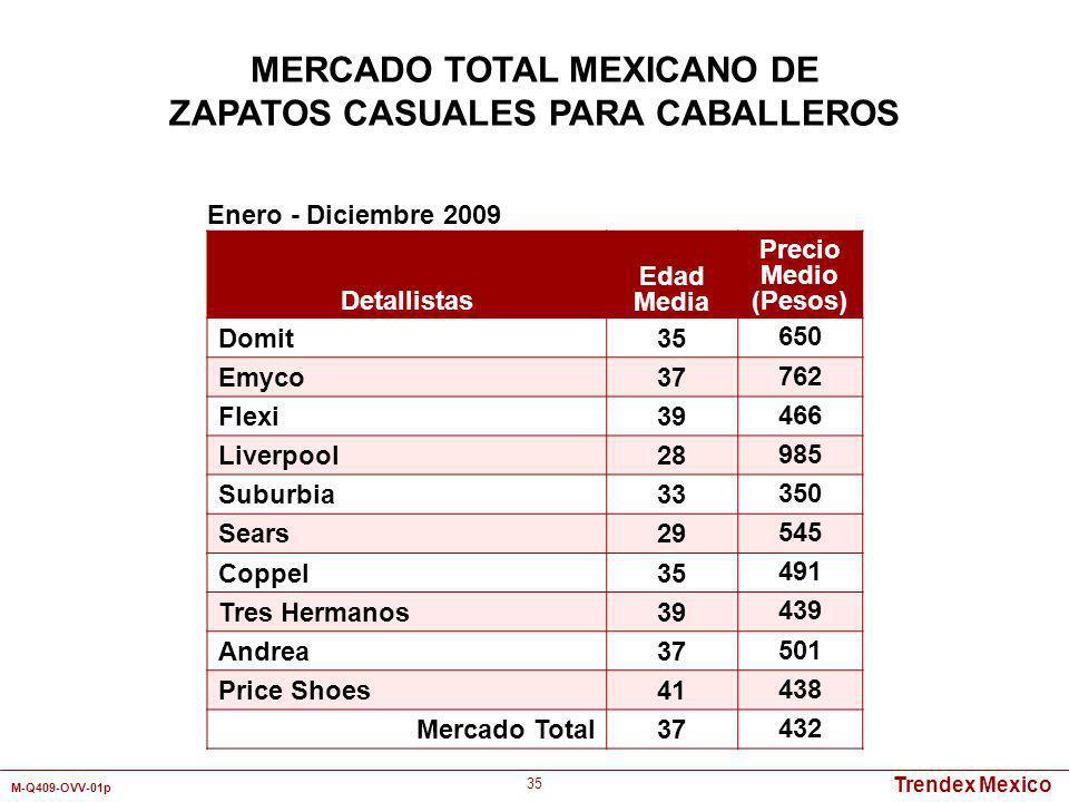 Trendex Mexico M-Q409-OVV-01p 35 Detallistas Edad Media Precio Medio (Pesos) Domit35 650 Emyco37 762 Flexi39 466 Liverpool28 985 Suburbia33 350 Sears2