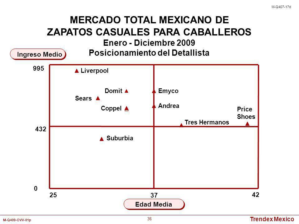 Trendex Mexico M-Q409-OVV-01p 36 25 42 Edad Media Ingreso Medio MERCADO TOTAL MEXICANO DE ZAPATOS CASUALES PARA CABALLEROS Enero - Diciembre 2009 Posi