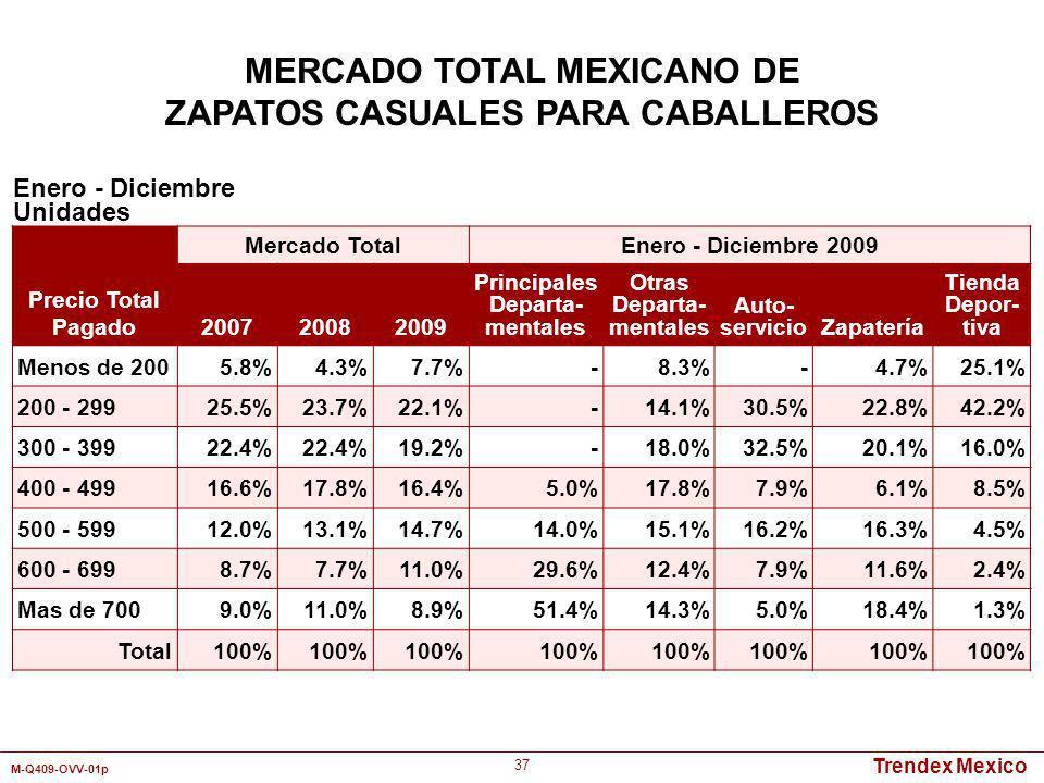 Trendex Mexico M-Q409-OVV-01p 37 Enero - Diciembre Unidades MERCADO TOTAL MEXICANO DE ZAPATOS CASUALES PARA CABALLEROS Precio Total Pagado Mercado Tot