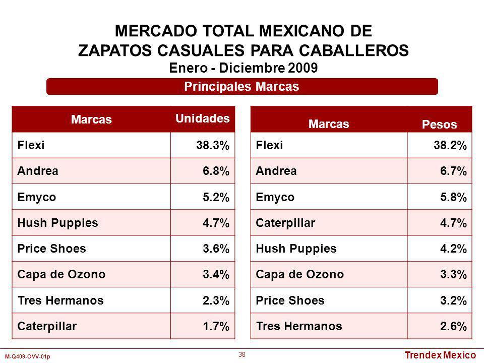 Trendex Mexico M-Q409-OVV-01p 38 MERCADO TOTAL MEXICANO DE ZAPATOS CASUALES PARA CABALLEROS Enero - Diciembre 2009 Marcas Unidades Flexi38.3% Andrea6.