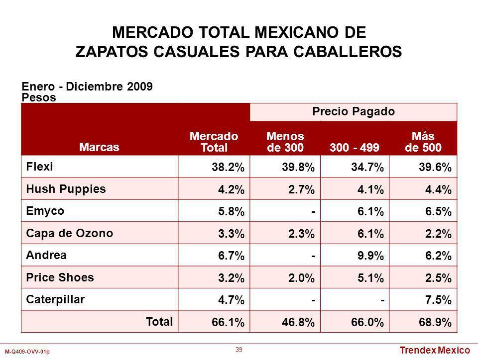 Trendex Mexico M-Q409-OVV-01p 39 Marcas Mercado Total Precio Pagado Menos de 300300 - 499 Más de 500 Flexi38.2%39.8%34.7%39.6% Hush Puppies4.2%2.7%4.1