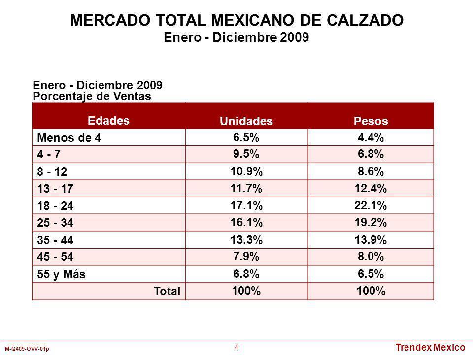 Trendex Mexico M-Q409-OVV-01p 85 Detallistas por Canal de Distribución Mercado Total Nivel Socioeconómico A/BCD/E Tienda Departamental9.8%13.9%12.3%7.5% Autoservicio3.6%4.0%2.9%4.1% Zapatería41.8%42.8%44.0%40.1% Tienda de Artículos Deportivos6.2%9.2%7.6%4.7% Tianguis/Mercado21.2%11.2%17.2%25.5% Abonero2.2%1.5%2.6%1.9% Catálogo13.2%12.9%11.5%14.4% Otros2.0%4.5%1.9%1.8% Total 100% Enero - Diciembre 2009 Pesos MERCADO TOTAL MEXICANO DE CALZADO INFANTIL