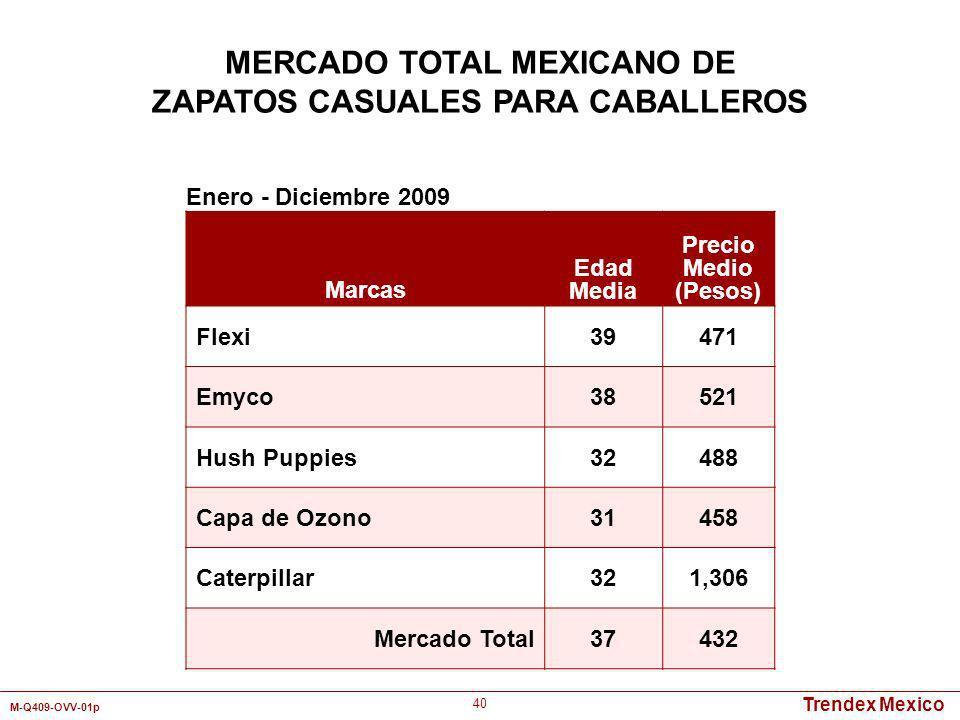 Trendex Mexico M-Q409-OVV-01p 40 Marcas Edad Media Precio Medio (Pesos) Flexi39471 Emyco38521 Hush Puppies32488 Capa de Ozono31458 Caterpillar321,306