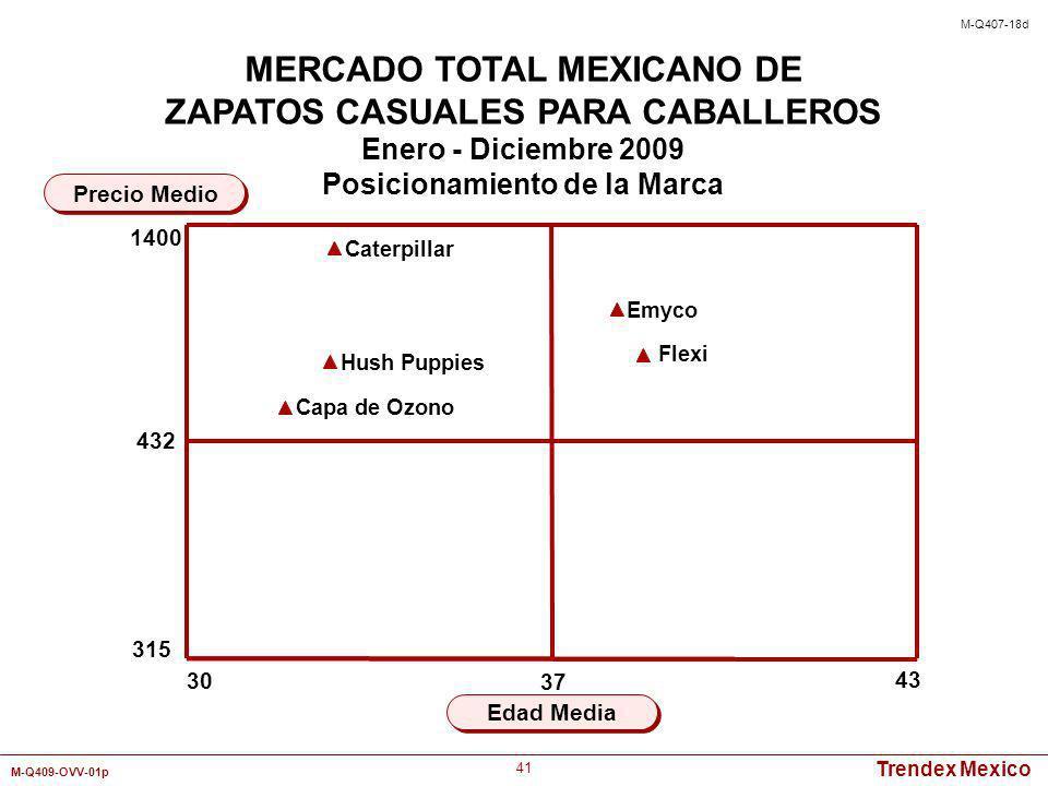 Trendex Mexico M-Q409-OVV-01p 41 Precio Medio MERCADO TOTAL MEXICANO DE ZAPATOS CASUALES PARA CABALLEROS Enero - Diciembre 2009 Posicionamiento de la