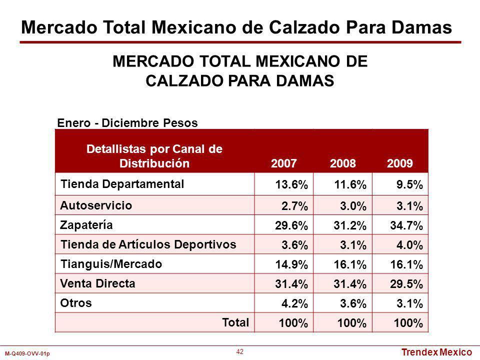Trendex Mexico M-Q409-OVV-01p 42 Detallistas por Canal de Distribución 200720082009 Tienda Departamental13.6%11.6%9.5% Autoservicio2.7%3.0%3.1% Zapate