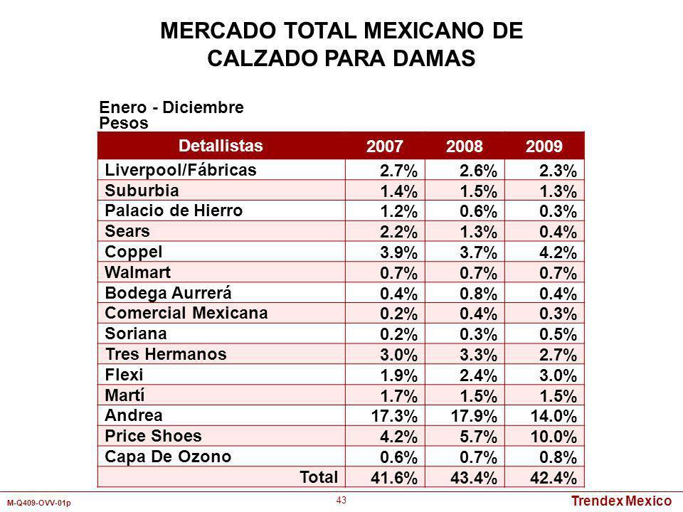 Trendex Mexico M-Q409-OVV-01p 43 Detallistas 200720082009 Liverpool/Fábricas2.7%2.6%2.3% Suburbia1.4%1.5%1.3% Palacio de Hierro1.2%0.6%0.3% Sears2.2%1