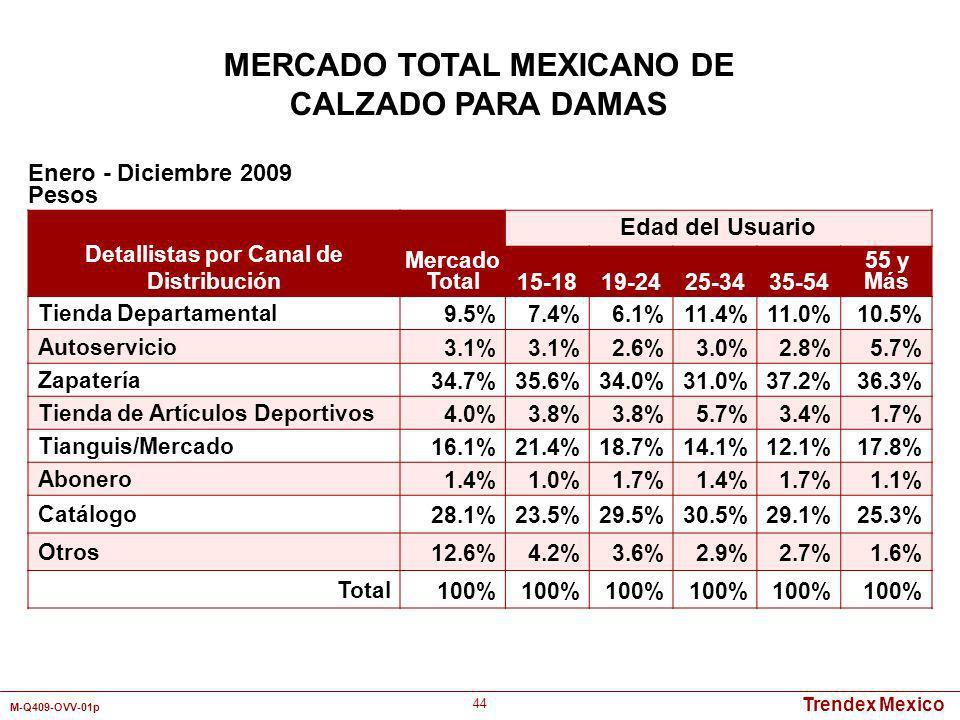 Trendex Mexico M-Q409-OVV-01p 44 Detallistas por Canal de Distribución Mercado Total Edad del Usuario 15-1819-2425-3435-54 55 y Más Tienda Departament