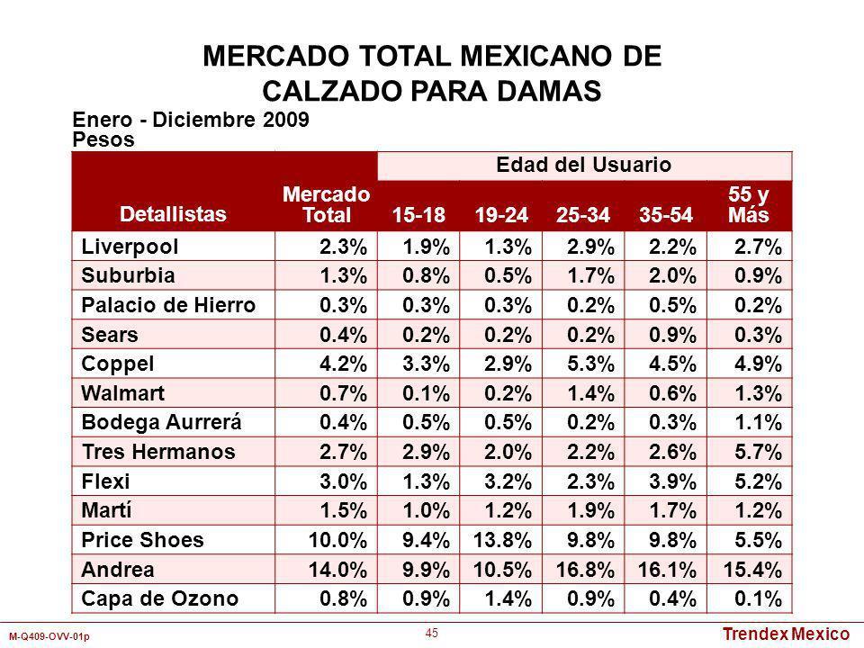 Trendex Mexico M-Q409-OVV-01p 45 Detallistas Mercado Total Edad del Usuario 15-1819-2425-3435-54 55 y Más Liverpool2.3%1.9%1.3%2.9%2.2%2.7% Suburbia1.
