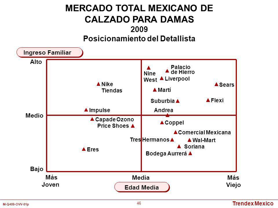 Trendex Mexico M-Q409-OVV-01p 46 Más Joven Más Viejo Edad Media Ingreso Familiar MERCADO TOTAL MEXICANO DE CALZADO PARA DAMAS 2009 Posicionamiento del