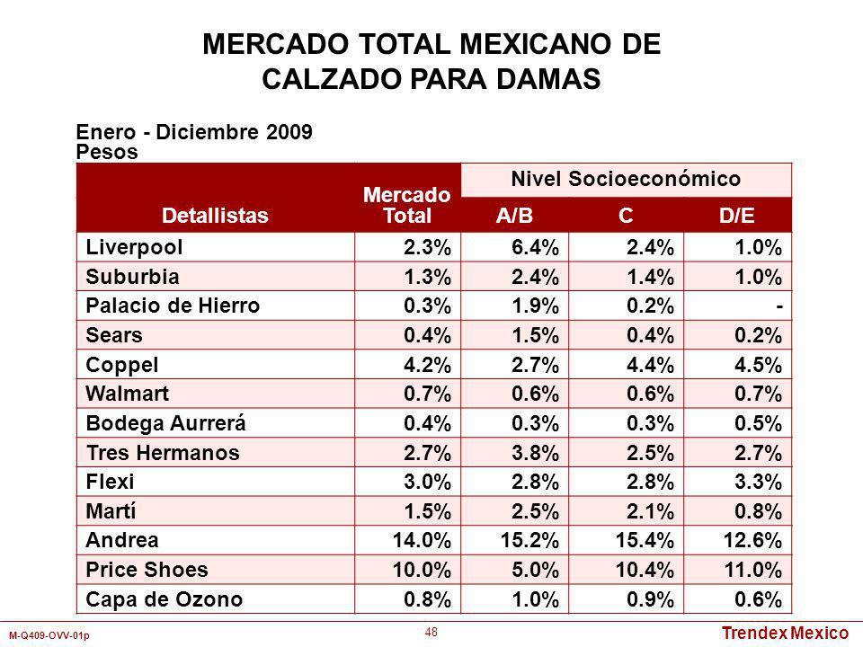 Trendex Mexico M-Q409-OVV-01p 48 Mercado Total Nivel Socioeconómico Detallistas A/BCD/E Liverpool2.3%6.4%2.4%1.0% Suburbia1.3%2.4%1.4%1.0% Palacio de