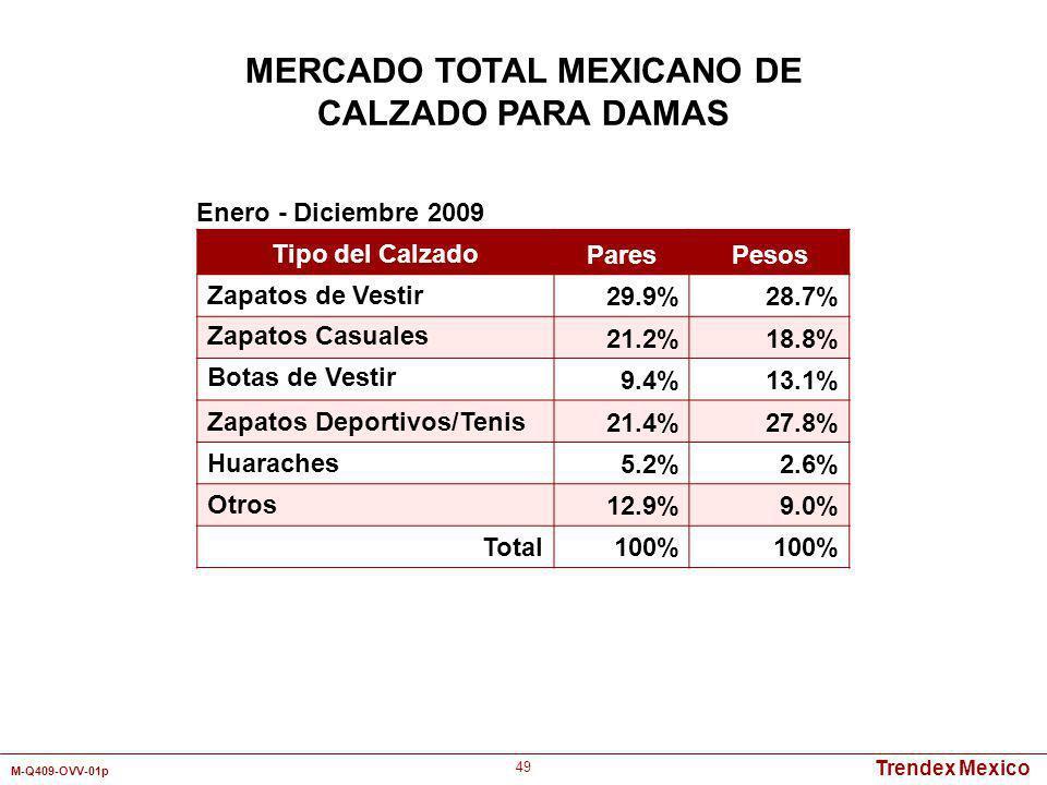Trendex Mexico M-Q409-OVV-01p 49 MERCADO TOTAL MEXICANO DE CALZADO PARA DAMAS Tipo del Calzado ParesPesos Zapatos de Vestir29.9%28.7% Zapatos Casuales