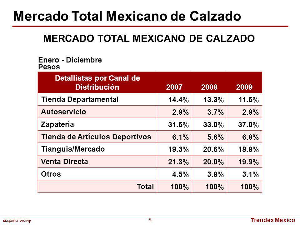 Trendex Mexico M-Q409-OVV-01p 96 Detallistas por Canal de Distribución Mercado TotalCaballerosDamasNiñosNiñas Tienda Departamental11.0%13.3%8.4%10.1%9.2% Autoservicio3.0%2.6%3.2%3.4%3.5% Zapatería26.3%22.4%26.4%31.3%34.7% Tienda de Artículos Deportivos16.3%20.7%13.6%13.1%10.1% Tianguis/Mercado28.8%29.5%29.9%26.3%27.8% Venta Directa12.0%7.3%15.6%13.8%11.3% Otros2.6%4.2%2.9%2.0%3.4% Total100% Enero - Diciembre 2009 Pesos MERCADO TOTAL MEXICANO DE ZAPATOS DEPORTIVOS