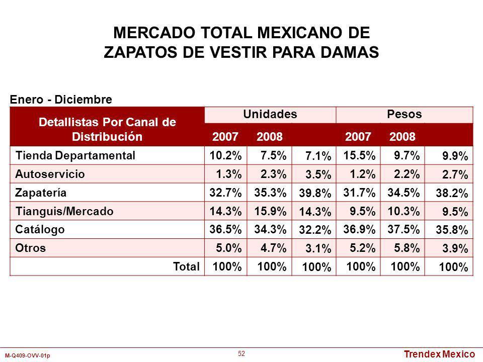 Trendex Mexico M-Q409-OVV-01p 52 Detallistas Por Canal de Distribución UnidadesPesos 2007200820072008 Tienda Departamental10.2%7.5%7.1%15.5%9.7%9.9% A