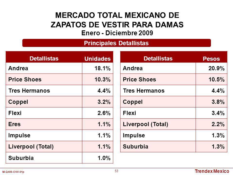 Trendex Mexico M-Q409-OVV-01p 53 MERCADO TOTAL MEXICANO DE ZAPATOS DE VESTIR PARA DAMAS Enero - Diciembre 2009 Detallistas Unidades Andrea18.1% Price