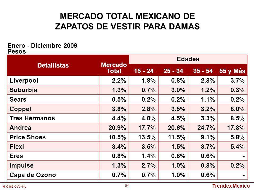 Trendex Mexico M-Q409-OVV-01p 54 MERCADO TOTAL MEXICANO DE ZAPATOS DE VESTIR PARA DAMAS Detallistas Mercado Total Edades 15 - 2425 - 3435 - 5455 y Más