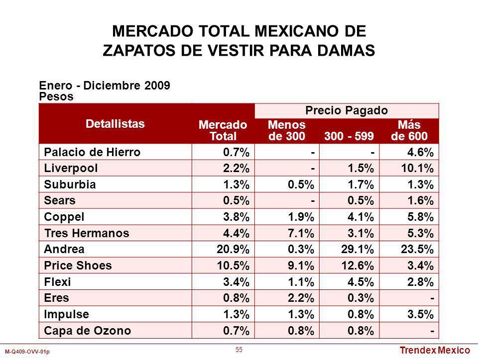 Trendex Mexico M-Q409-OVV-01p 55 Detallistas Mercado Total Precio Pagado Menos de 300300 - 599 Más de 600 Palacio de Hierro0.7%--4.6% Liverpool2.2%-1.