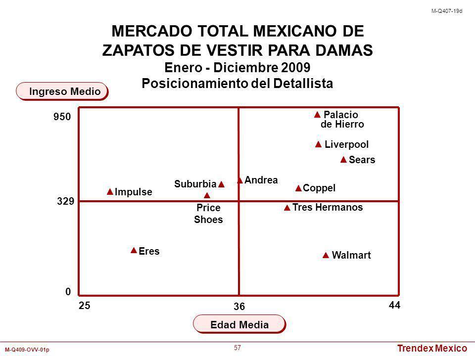 Trendex Mexico M-Q409-OVV-01p 57 Ingreso Medio MERCADO TOTAL MEXICANO DE ZAPATOS DE VESTIR PARA DAMAS Enero - Diciembre 2009 Posicionamiento del Detal