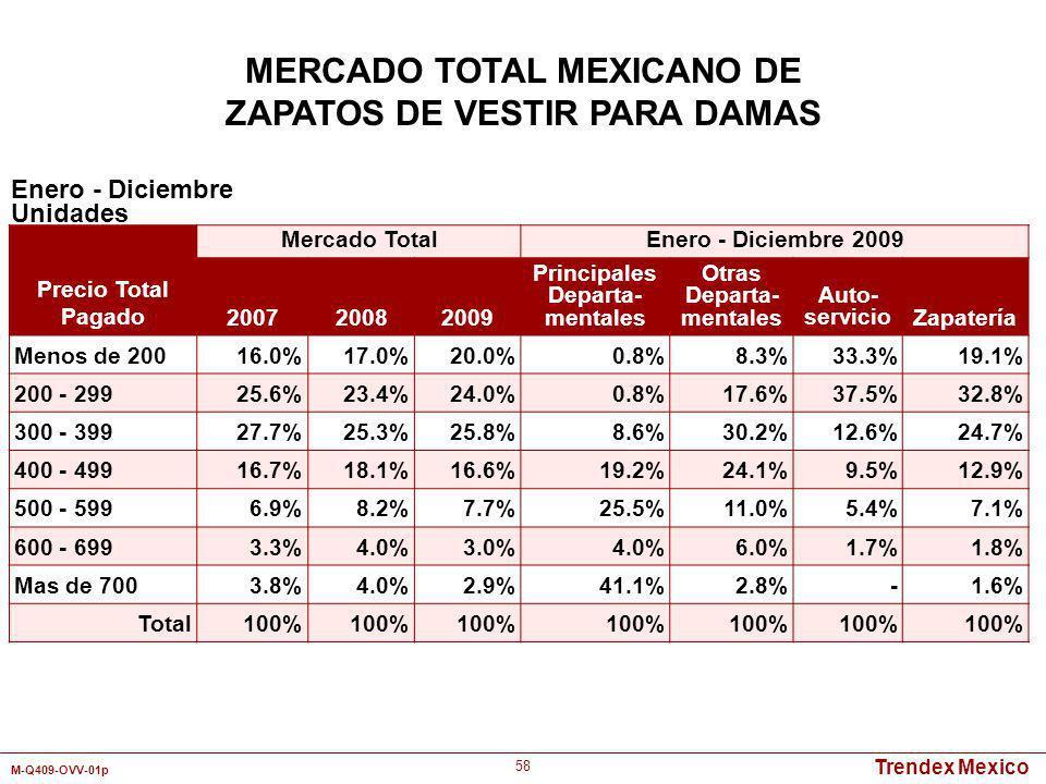 Trendex Mexico M-Q409-OVV-01p 58 Enero - Diciembre Unidades MERCADO TOTAL MEXICANO DE ZAPATOS DE VESTIR PARA DAMAS Precio Total Pagado Mercado TotalEn