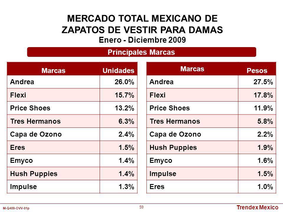 Trendex Mexico M-Q409-OVV-01p 59 MERCADO TOTAL MEXICANO DE ZAPATOS DE VESTIR PARA DAMAS Enero - Diciembre 2009 Marcas Unidades Andrea26.0% Flexi15.7%