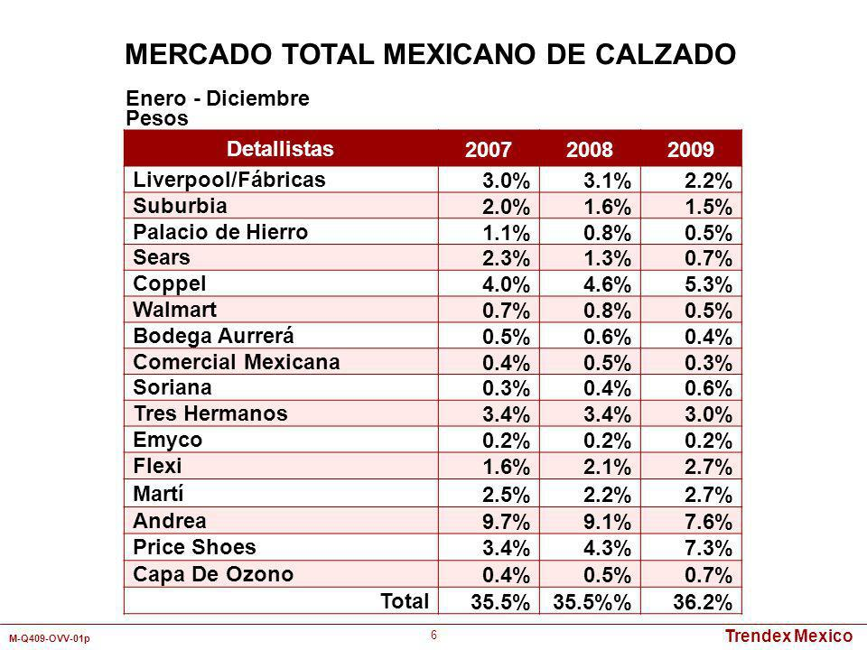 Trendex Mexico M-Q409-OVV-01p 77 Detallistas Mercado Total Precio Pagado Menos de 200200 - 399 Más de 400 Walmart/Bodega Aurrerá2.3%3.9%0.2%5.1% Liverpool1.1%-0.7%3.4% Suburbia0.9%2.9%0.2%- Coppel5.4%1.9%8.5%2.3% Tres Hermanos4.5%7.7%3.6%2.3% Andrea15.2%-19.5%25.6% Flexi1.2%--5.9% Price Shoes9.2%1.0%14.2%7.9% Eres1.5%1.7%2.0%- Impulse4.2%2.9%5.8%2.0% Capa de Ozono1.1%--4.7% Total46.6%22.0%54.7%59.2% Enero - Diciembre 2009 Pesos MERCADO TOTAL MEXICANO DE SANDALIAS DE VESTIR/CASUAL PARA DAMAS