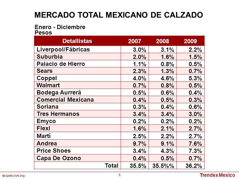 Trendex Mexico M-Q409-OVV-01p 27 MERCADO TOTAL MEXICANO DE ZAPATOS DE VESTIR PARA CABALLEROS Enero - Diciembre 2009 Marcas Unidades Flexi27.8% Emyco11.7% Andrea8.5% Price Shoes6.2% Tres Hermanos5.7% Hush Puppies5.4% Capa de Ozono2.7% Domit1.2% Florsheim1.1% Marcas Pesos Flexi27.7% Emyco11.0% Andrea8.5% Price Shoes5.6% Hush Puppies5.5% Tres Hermanos5.3% Capa de Ozono3.5% Florsheim2.7% Domit2.5% Principales Marcas