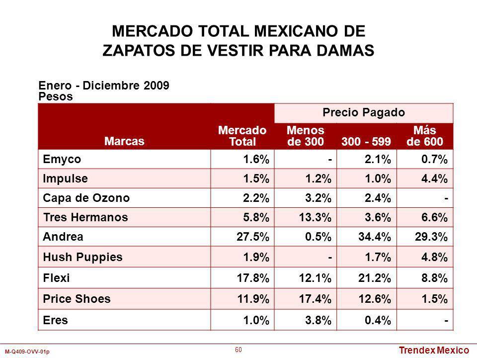 Trendex Mexico M-Q409-OVV-01p 60 Marcas Mercado Total Precio Pagado Menos de 300300 - 599 Más de 600 Emyco1.6%-2.1%0.7% Impulse1.5%1.2%1.0%4.4% Capa d