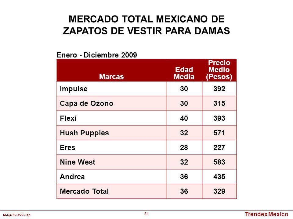 Trendex Mexico M-Q409-OVV-01p 61 Marcas Edad Media Precio Medio (Pesos) Impulse30392 Capa de Ozono30315 Flexi40393 Hush Puppies32571 Eres28227 Nine We