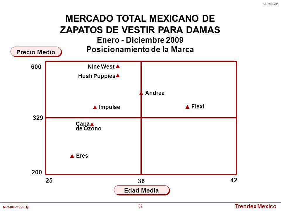 Trendex Mexico M-Q409-OVV-01p 62 25 42 Edad Media Precio Medio MERCADO TOTAL MEXICANO DE ZAPATOS DE VESTIR PARA DAMAS Enero - Diciembre 2009 Posiciona