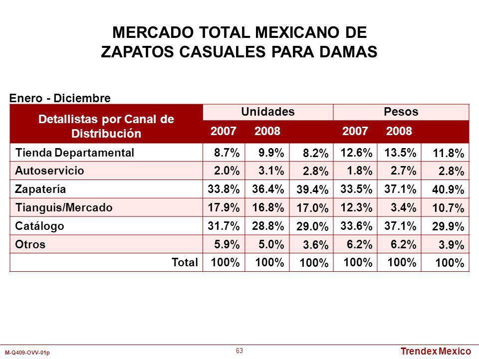 Trendex Mexico M-Q409-OVV-01p 63 Detallistas por Canal de Distribución UnidadesPesos 2007200820072008 Tienda Departamental8.7%9.9%8.2%12.6%13.5%11.8%
