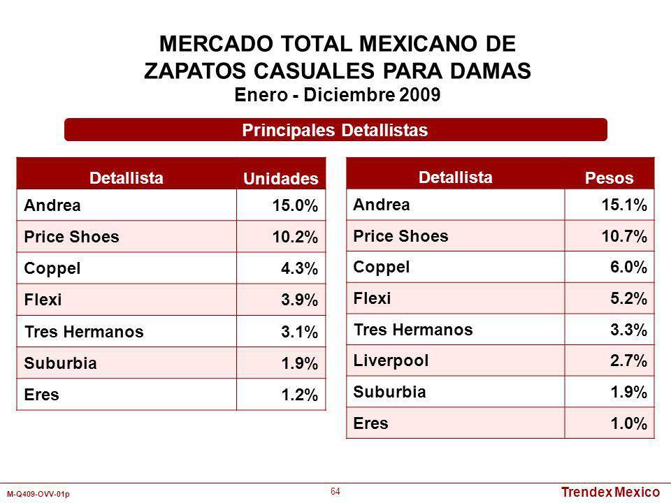 Trendex Mexico M-Q409-OVV-01p 64 MERCADO TOTAL MEXICANO DE ZAPATOS CASUALES PARA DAMAS Enero - Diciembre 2009 Detallista Unidades Andrea15.0% Price Sh