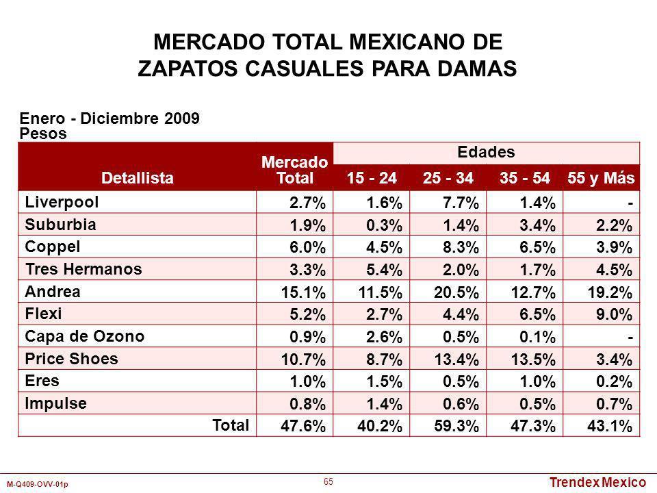 Trendex Mexico M-Q409-OVV-01p 65 MERCADO TOTAL MEXICANO DE ZAPATOS CASUALES PARA DAMAS Detallista Mercado Total Edades 15 - 2425 - 3435 - 5455 y Más L