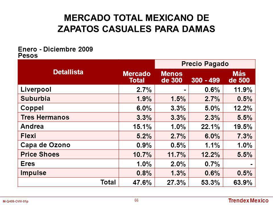 Trendex Mexico M-Q409-OVV-01p 66 Detallista Mercado Total Precio Pagado Menos de 300300 - 499 Más de 500 Liverpool2.7%-0.6%11.9% Suburbia1.9%1.5%2.7%0