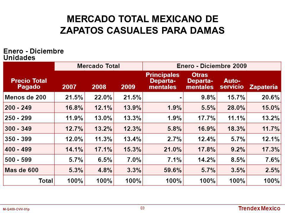 Trendex Mexico M-Q409-OVV-01p 69 Enero - Diciembre Unidades MERCADO TOTAL MEXICANO DE ZAPATOS CASUALES PARA DAMAS Precio Total Pagado Mercado TotalEne