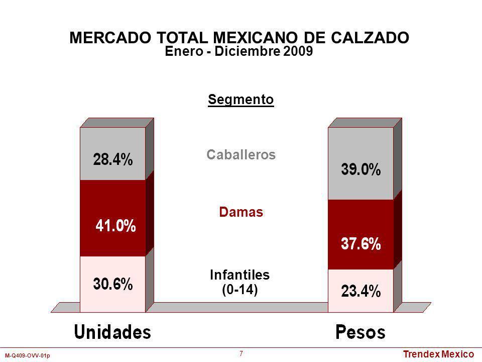 Trendex Mexico M-Q409-OVV-01p 8 Detallistas por Canal de Distribución Mercado TotalCaballerosDamasInfantil Tienda Departamental11.5%14.4%9.5%9.8% Autoservicio2.9%2.4%3.1%3.6% Zapatería37.0%36.4%34.7%41.8% Tienda de Artículos Deportivos6.8%10.0%4.0%6.2% Tianguis/Mercado18.8%20.1%16.1%21.2% Abonero1.8%1.9%1.4%2.2% Catálogo18.1%11.3%28.1%13.2% Otros3.1%3.5%3.1%2.0% Total 100% Enero - Diciembre 2009 Pesos MERCADO TOTAL MEXICANO DE CALZADO