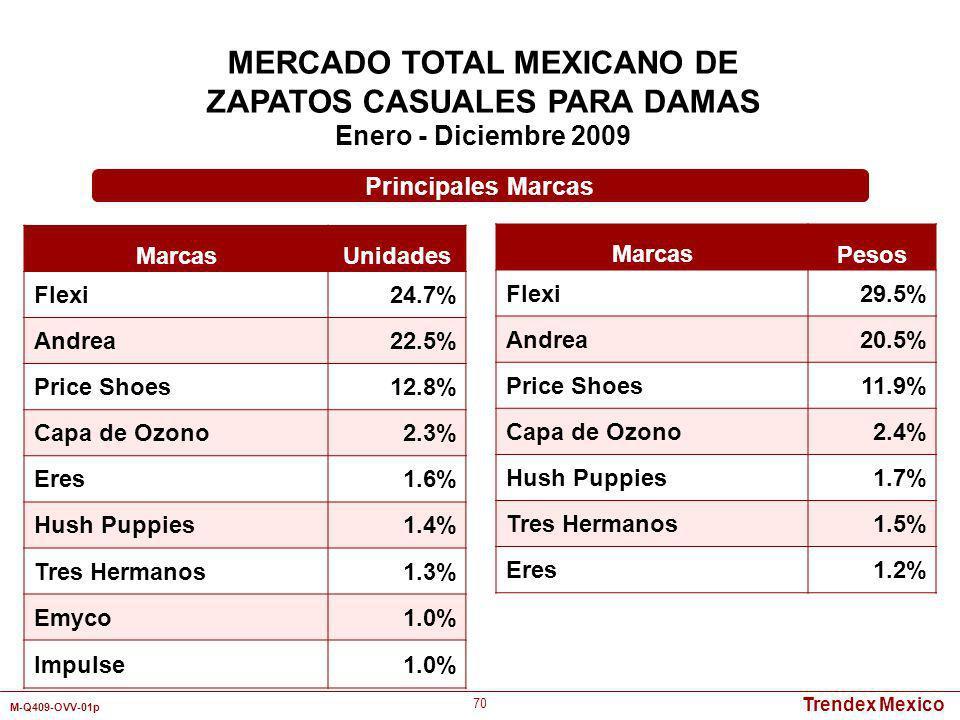 Trendex Mexico M-Q409-OVV-01p 70 MERCADO TOTAL MEXICANO DE ZAPATOS CASUALES PARA DAMAS Enero - Diciembre 2009 Marcas Unidades Flexi24.7% Andrea22.5% P