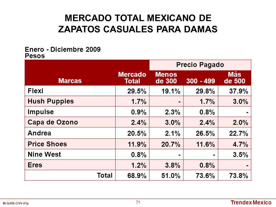 Trendex Mexico M-Q409-OVV-01p 71 Marcas Mercado Total Precio Pagado Menos de 300300 - 499 Más de 500 Flexi29.5%19.1%29.8%37.9% Hush Puppies1.7%- 3.0%