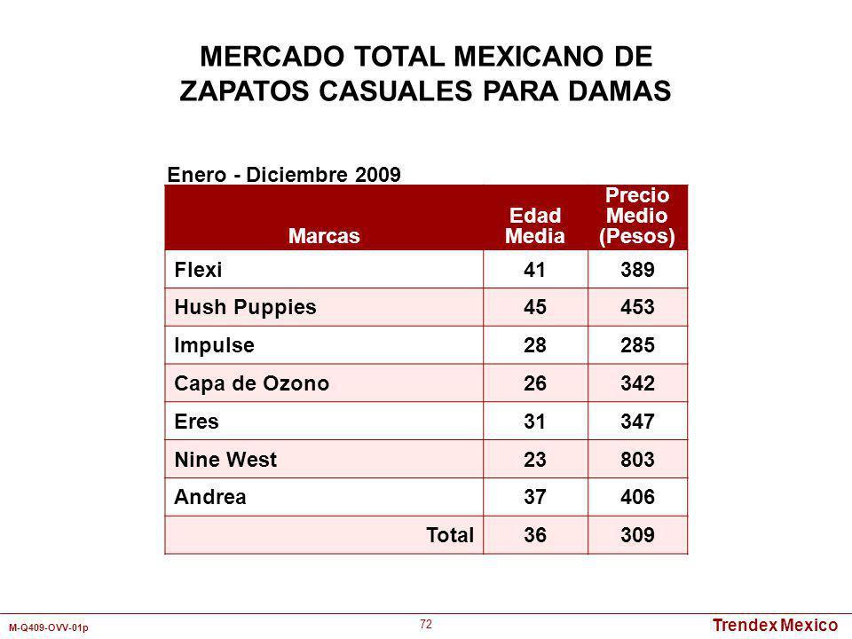 Trendex Mexico M-Q409-OVV-01p 72 Marcas Edad Media Precio Medio (Pesos) Flexi41389 Hush Puppies45453 Impulse28285 Capa de Ozono26342 Eres31347 Nine We