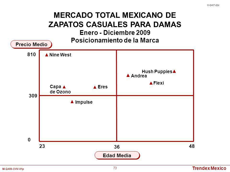 Trendex Mexico M-Q409-OVV-01p 73 23 48 Edad Media Precio Medio MERCADO TOTAL MEXICANO DE ZAPATOS CASUALES PARA DAMAS Enero - Diciembre 2009 Posicionam