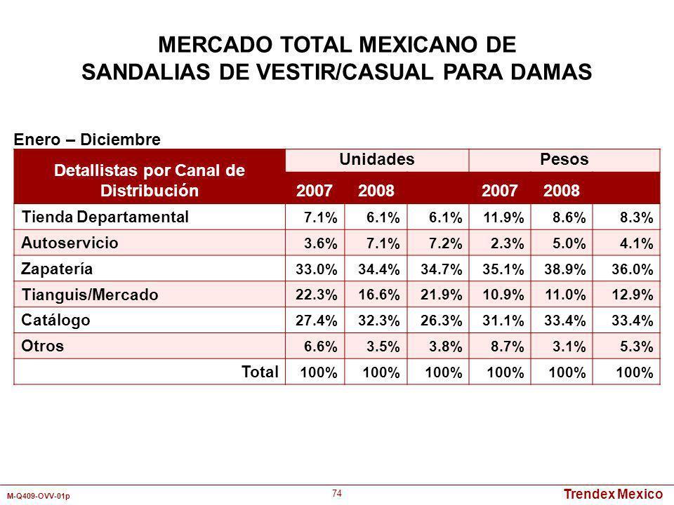 Trendex Mexico M-Q409-OVV-01p 74 Detallistas por Canal de Distribución UnidadesPesos 2007200820072008 Tienda Departamental 7.1%6.1% 11.9%8.6%8.3% Auto
