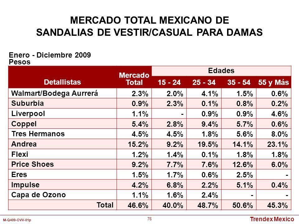 Trendex Mexico M-Q409-OVV-01p 76 Detallistas Mercado Total Edades 15 - 2425 - 3435 - 5455 y Más Walmart/Bodega Aurrerá2.3%2.0%4.1%1.5%0.6% Suburbia0.9