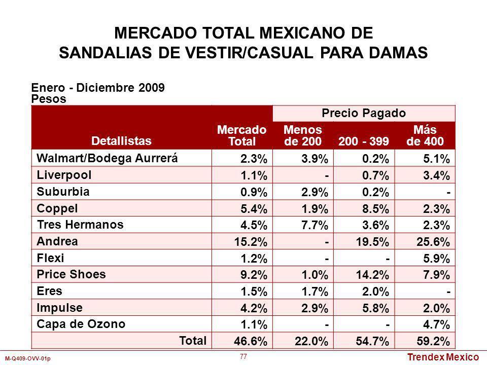 Trendex Mexico M-Q409-OVV-01p 77 Detallistas Mercado Total Precio Pagado Menos de 200200 - 399 Más de 400 Walmart/Bodega Aurrerá2.3%3.9%0.2%5.1% Liver
